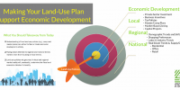 Land Use Planning to Support Economic Development